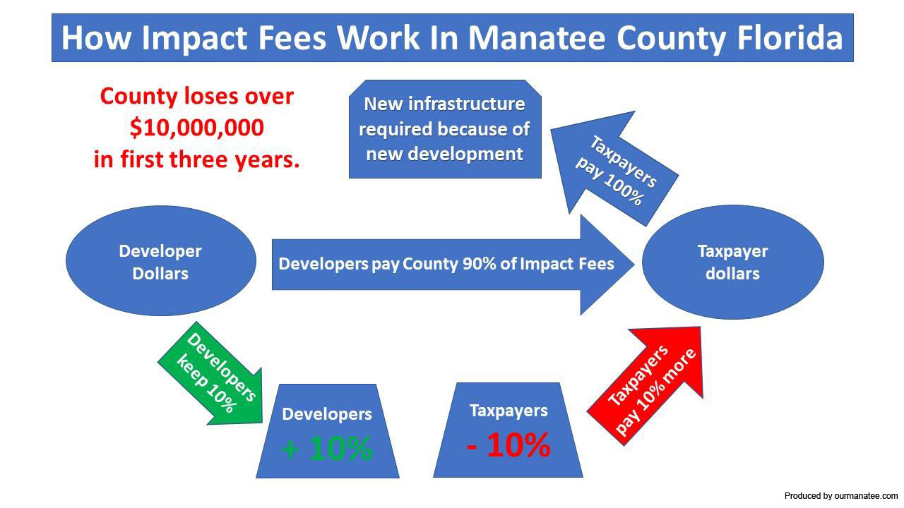 Our Manatee Unofficial Manatee County Website
